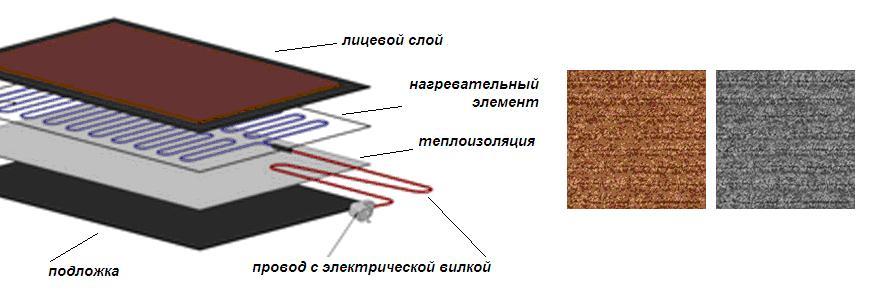 Конструкция теплого коврика