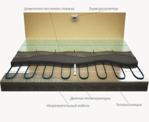 Подключение кабельных секций к терморегулятору